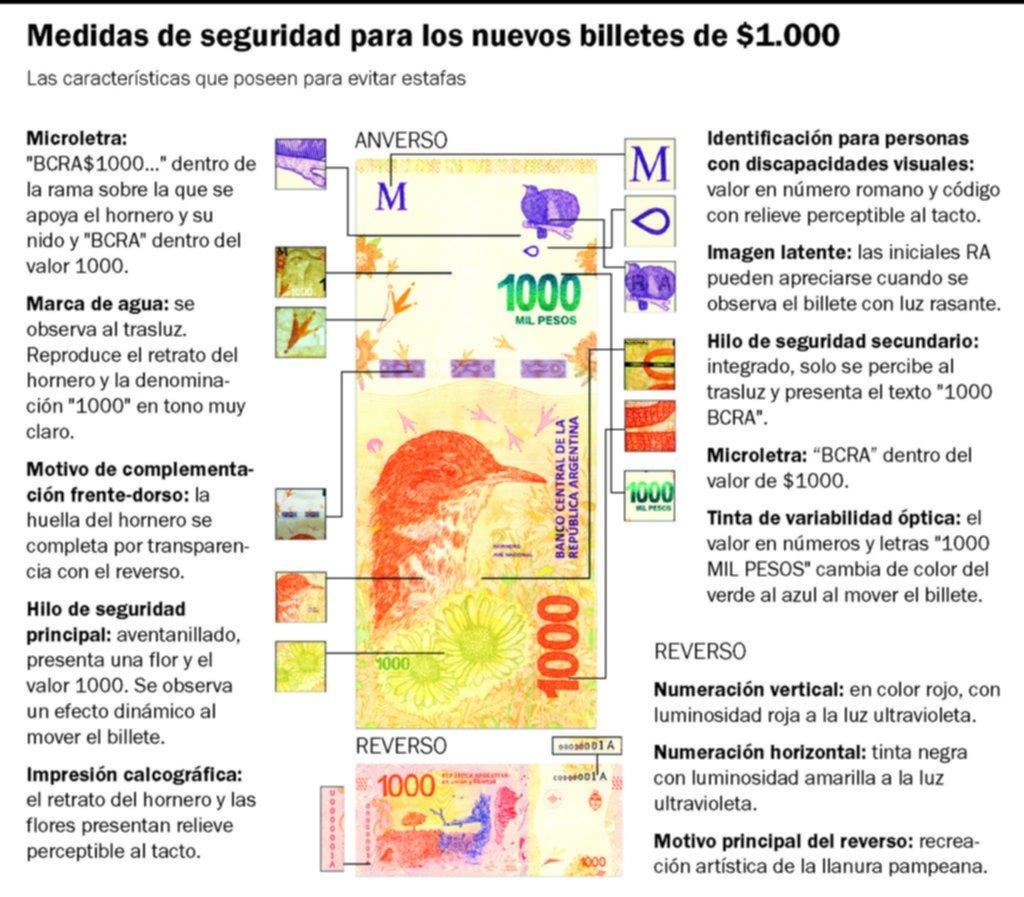 Advierten por la presencia de billetes de $1.000 truchos