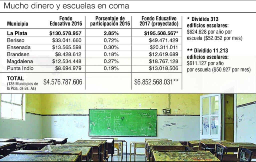 Puntos oscuros en el manejo de una caja millonaria para las escuelas públicas