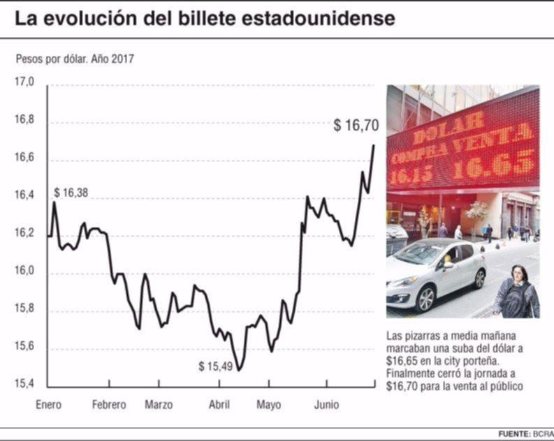 el dlar subi a pesos para la venta en el promedio de bancos y casas de cambio de la city portea con lo que qued en zona de mximos histricos