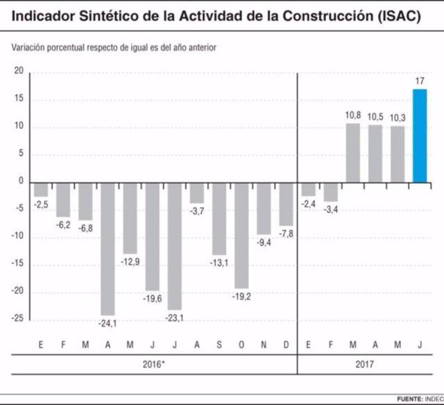 La construcción impulsa a la economía