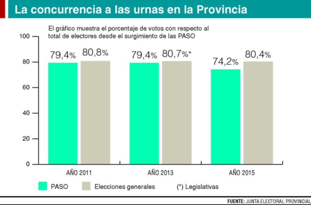 En las PASO, la participación viene en caída, pero nunca bajó del 74%