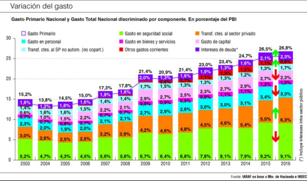 El nivel del gasto público no se modificó