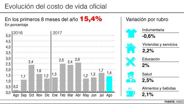 Inflación de agosto fue de 1,4% y acumula un 15,4% en el año