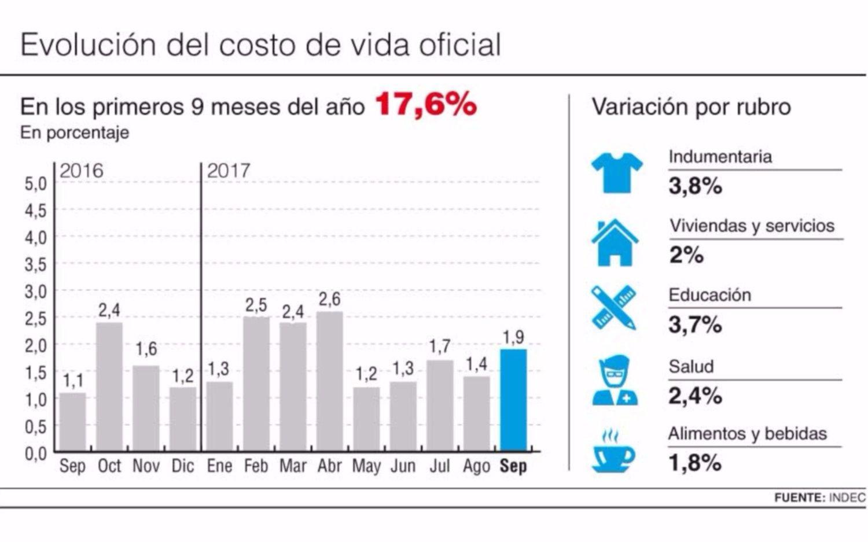 La inflación oficial de septiembre fue de 1,9%