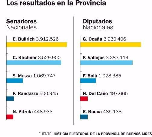 Resultado definitivo: Bullrich le ganó a Cristina por 382.626 votos