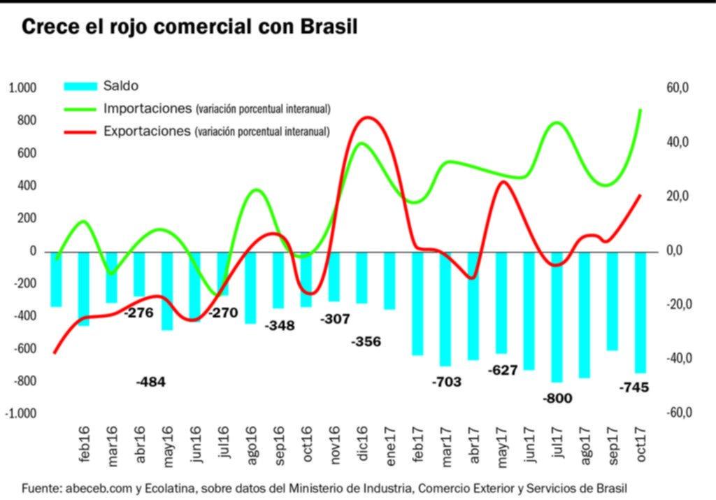 Intercambio Argentina Brasil: Crecen las importaciones y caen las exportaciones