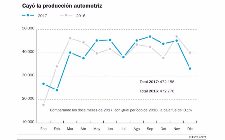 La producción de vehículos en la Argentina cae un 0,1% en 2017