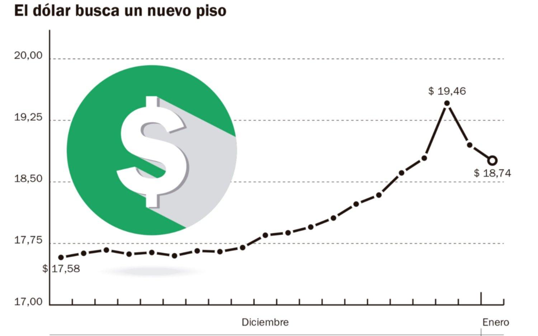 Cotización banco por banco y a tiempo real. El precio del dólar en México es de 19,90 pesos mexicanos, hoy 29 de noviembre. El tipo de cambio promedio del dólar en el mercado es de 19,13 pesos.