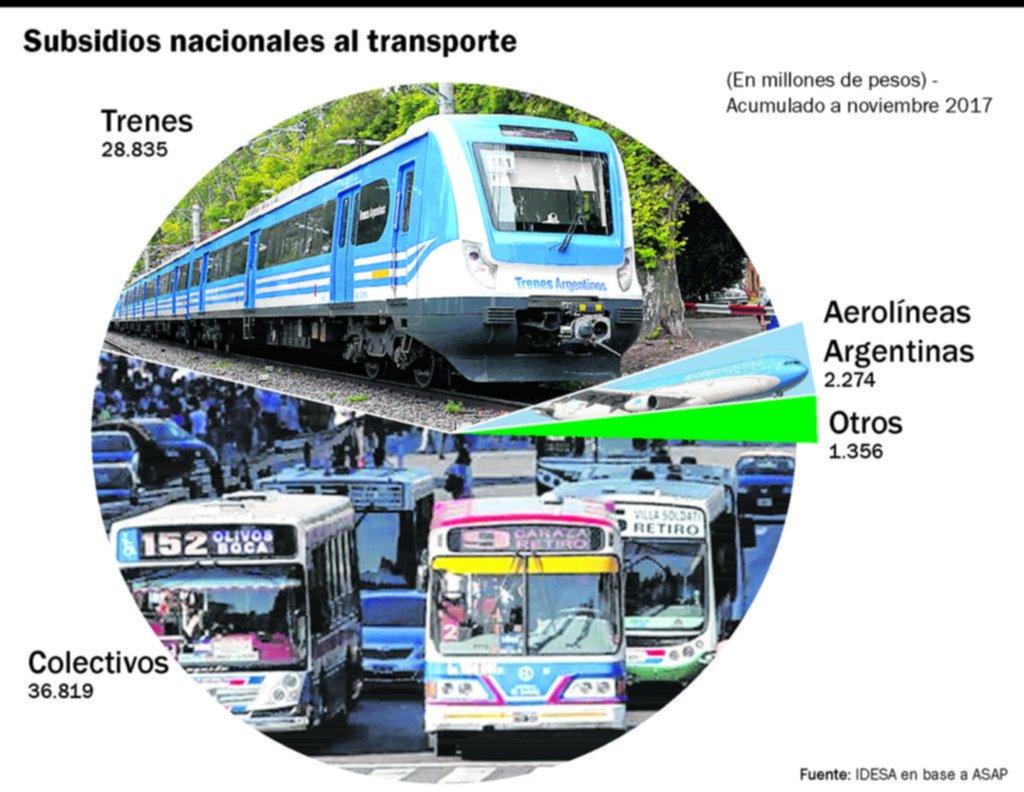 Las dudas que encierran los cambios en los subsidios destinados al transporte