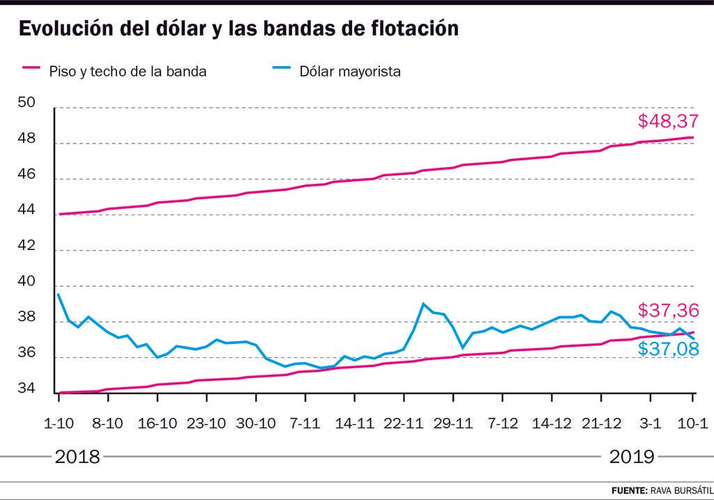 El dólar volvió a bajar a pesar de la intervención del BCRA