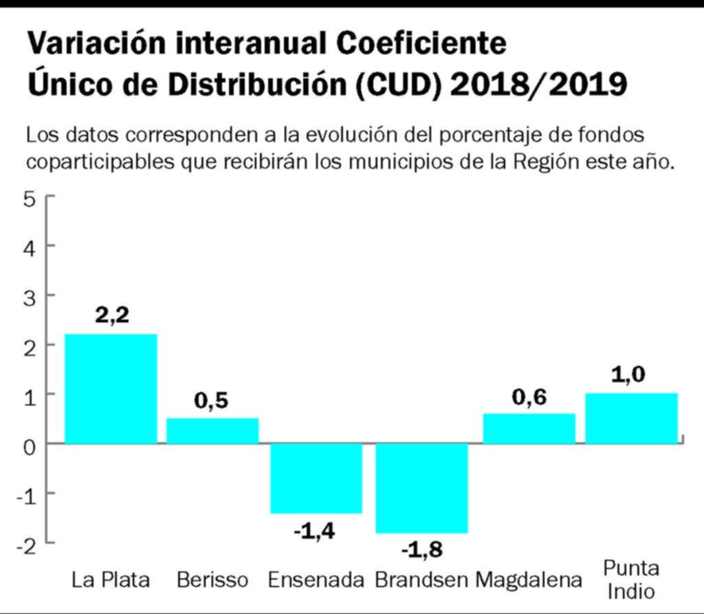 La Provincia girará más fondos de coparticipación a La Plata y Berisso y menos a Ensenada