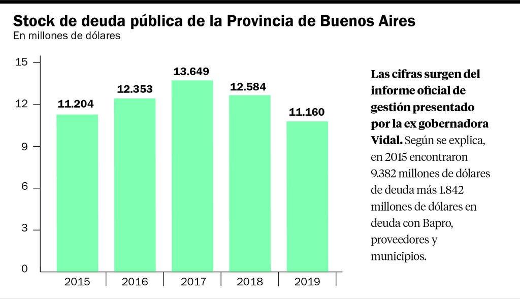 """Kicillof y Cambiemos se cruzaron por la """"herencia"""" de deuda en la Provincia"""