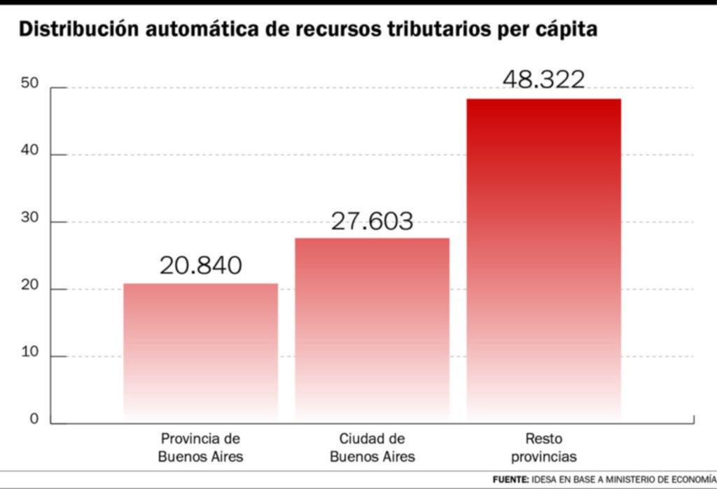 La Provincia recibe menos del 50% de los fondos que les dan a otros distritos