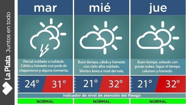 Pese al alerta, en La Plata apenas llovió, aflojó el calor y la humedad es insoportable