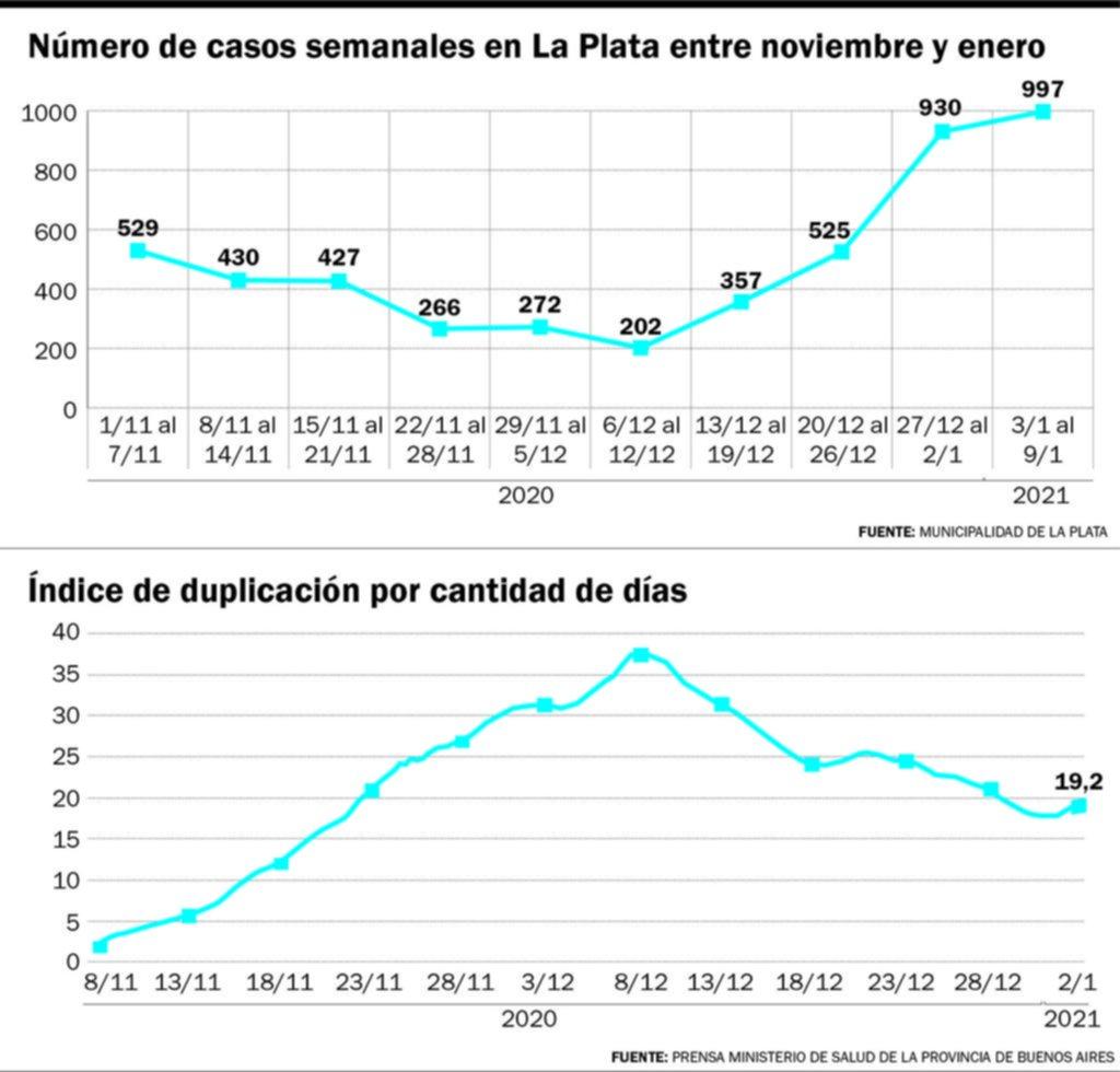 Los contagios en La Plata casi se quintuplicaron en un mes