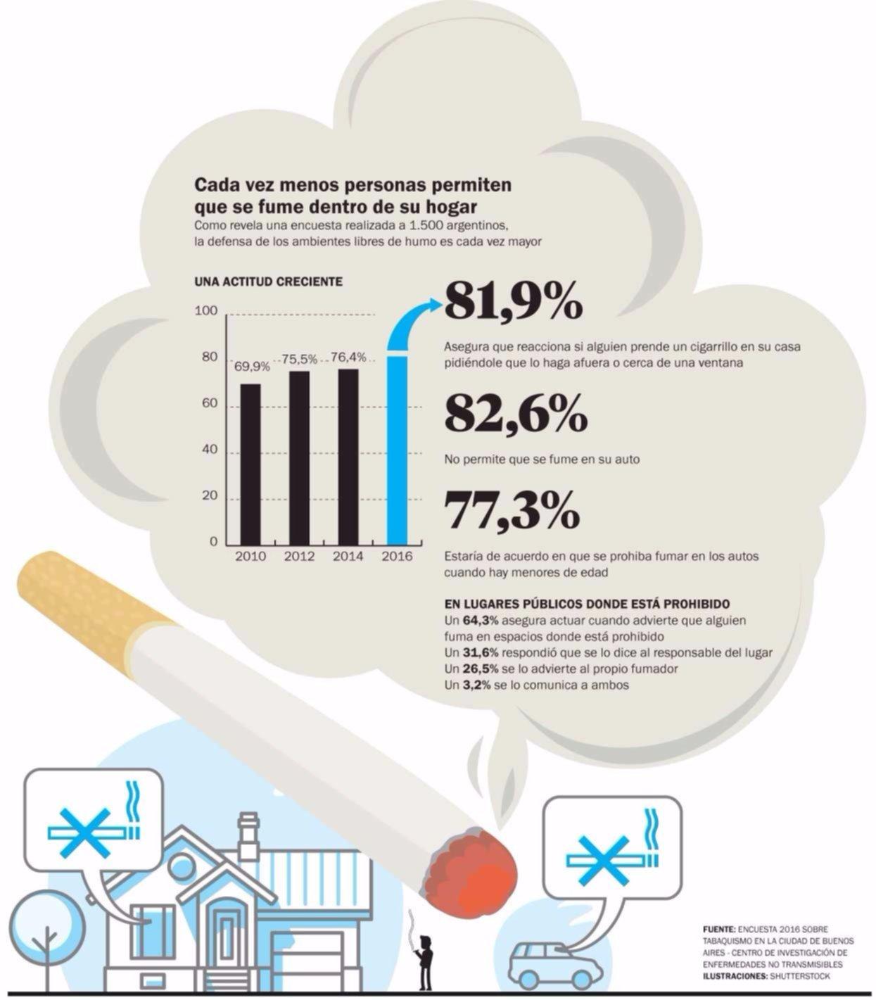 Alertan que el humo de tabaco dura meses en una habitaci n - Como eliminar el humo del tabaco en una habitacion ...