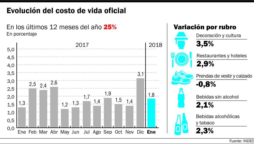 Se disparó la inflación mayorista: 4,6 por ciento en enero
