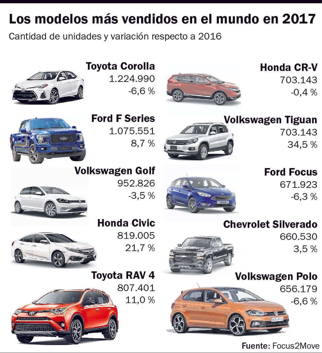 El asombroso Corolla también lideró las ventas el año pasado