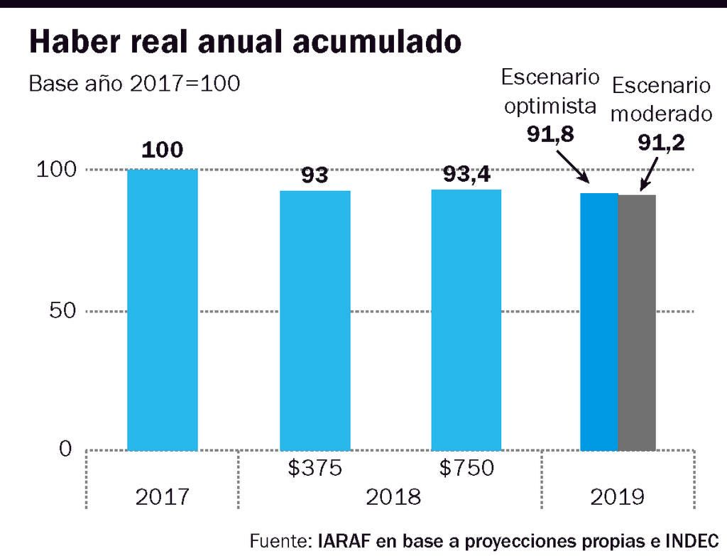 Los ingresos de los jubilados nacionales perderán este año poder adquisitivo