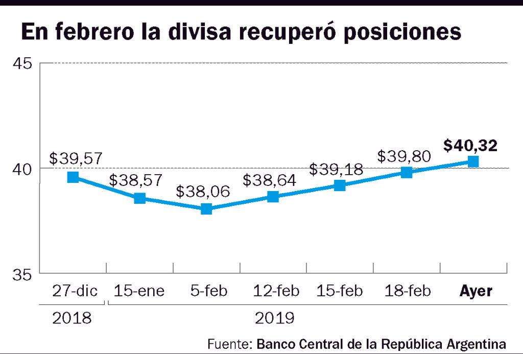 El dólar abre a $ 40,60 en el Banco Nación - País
