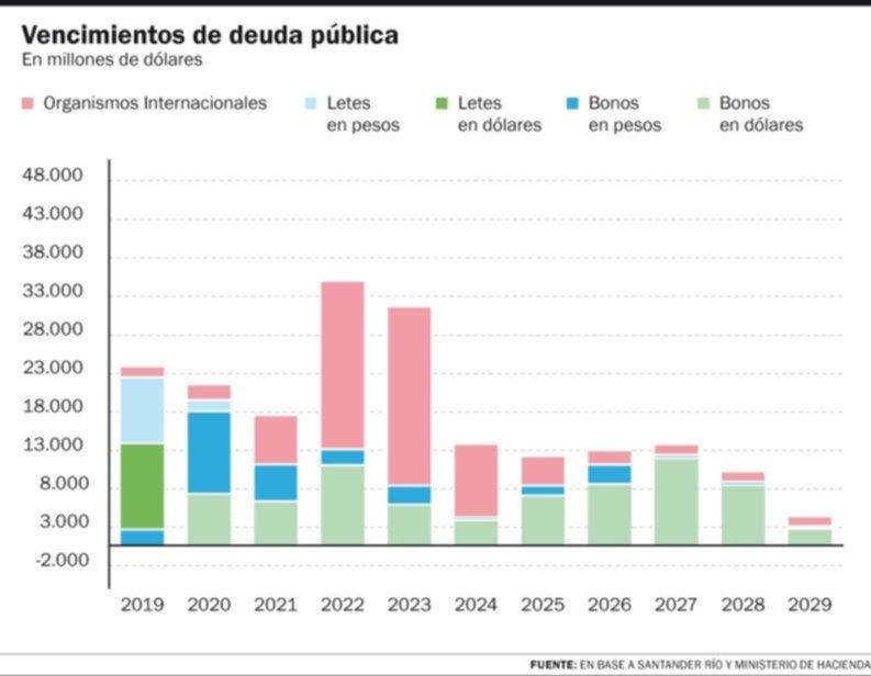 """Para el FMI, la deuda """"no es sostenible"""" y pidió una fuerte quita a los bonistas"""