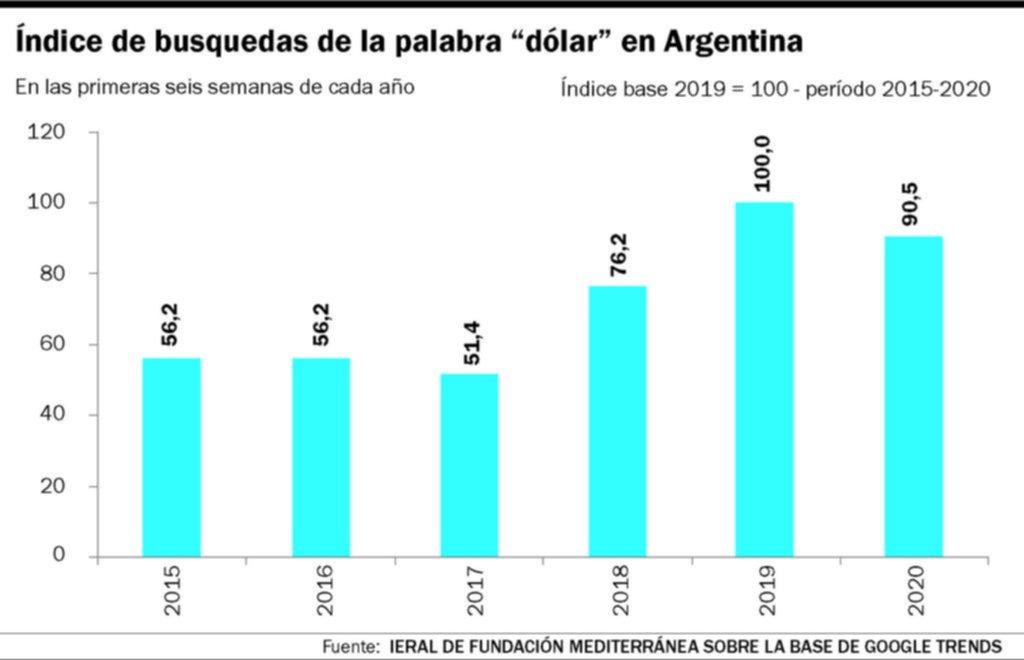 Vaivenes de la pasión de los argentinos por el dólar