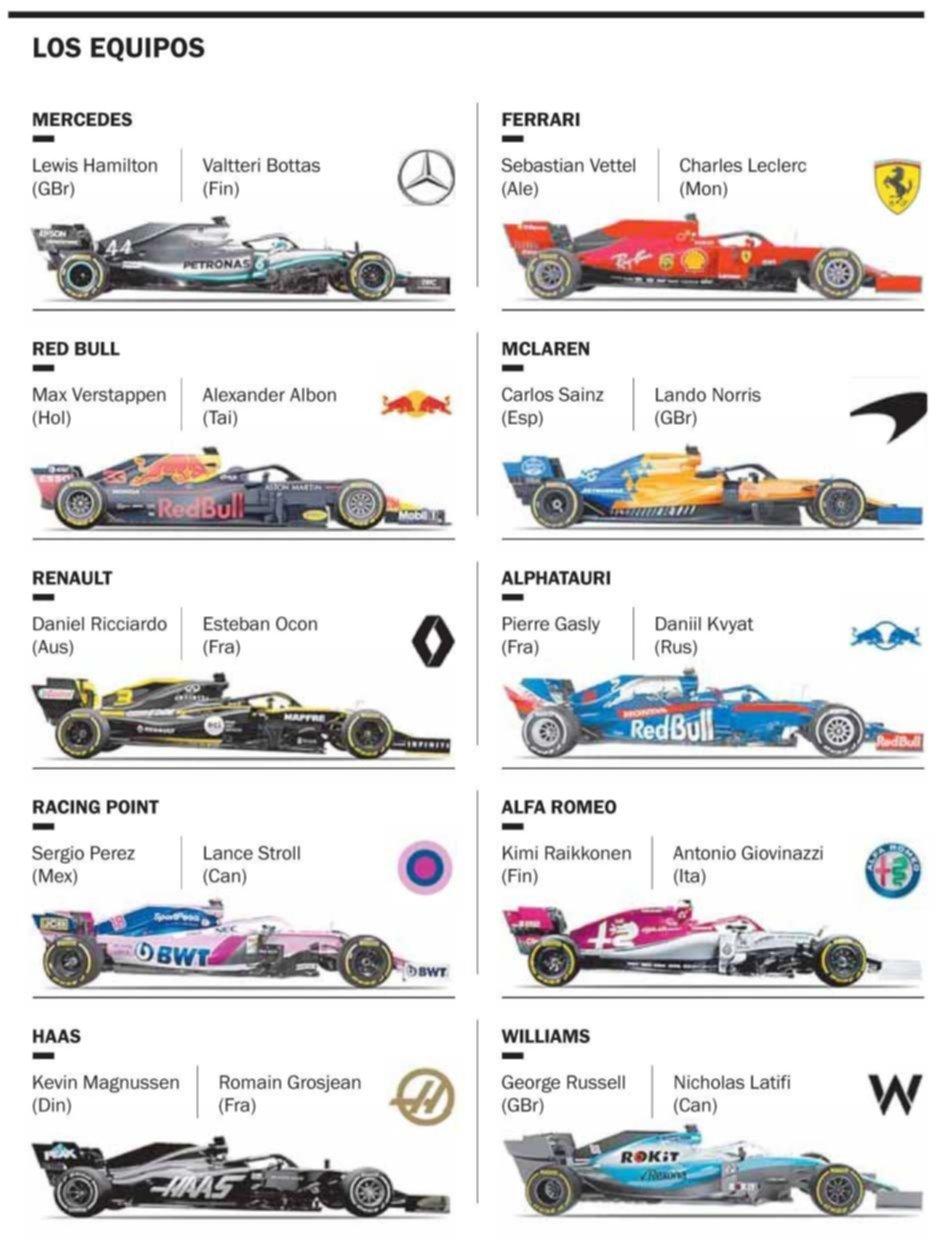 La Fórmula Uno que se viene