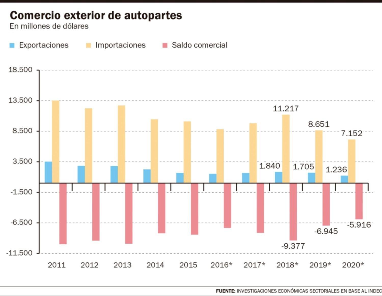 La producción de autopartes cayó casi 27% y crece el déficit comercial externo