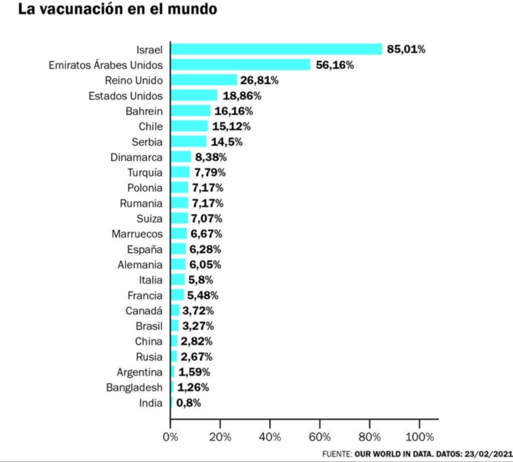 Argentina, aún lejos de los países que más vacunas contra el COVID-19 llevan aplicadas