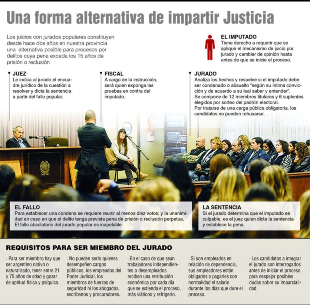 Al final, los jurados populares no son ni más duros ni más blandos que los jueces