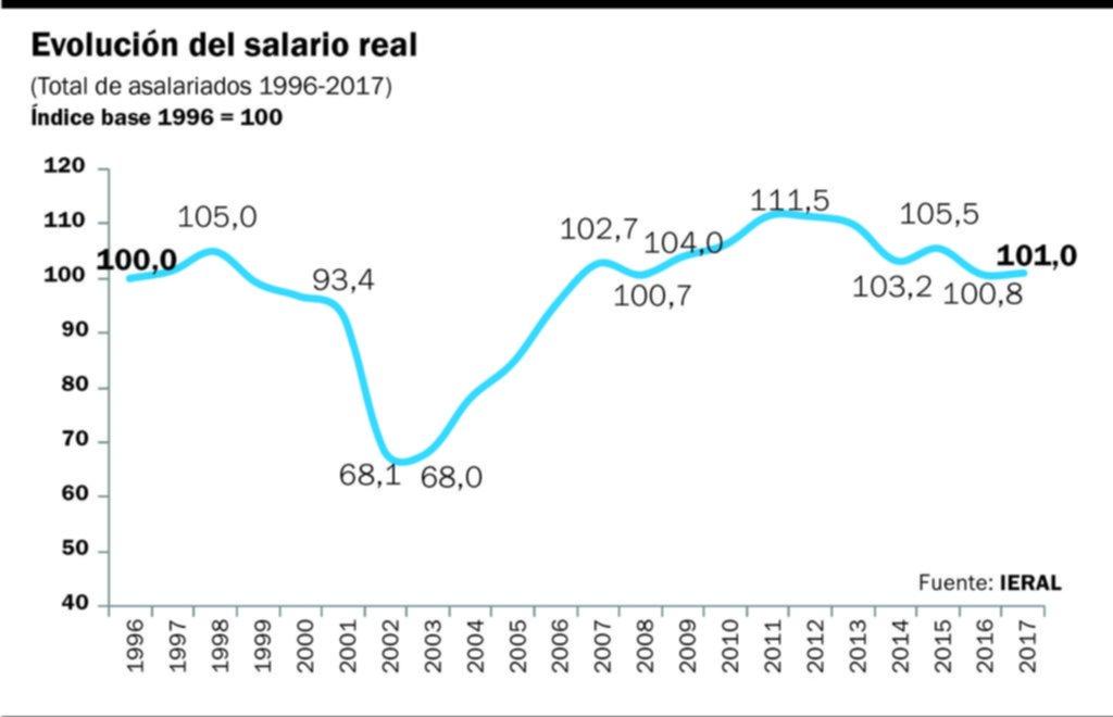 Los salarios crecieron en 2017, pero no compensaron la caída registrada en 2016