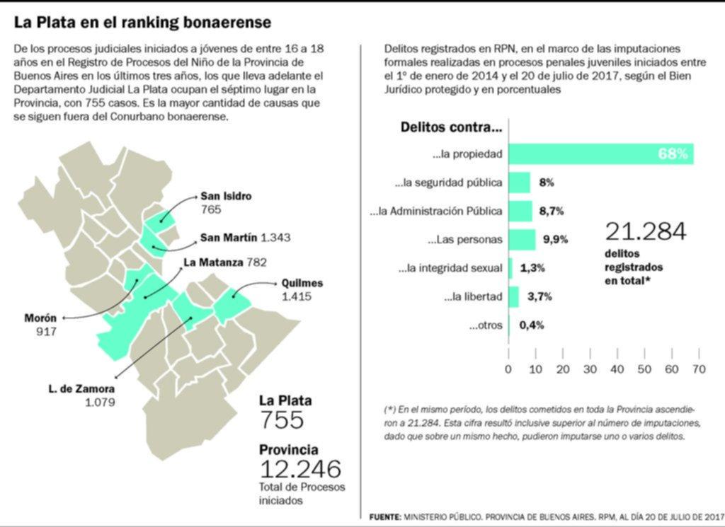 La Plata tiene uno de los índices más altos en el mapa de los delitos juveniles