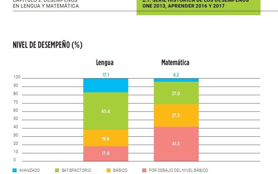 Macri destacó avances en ciencias sociales, naturales y en lengua