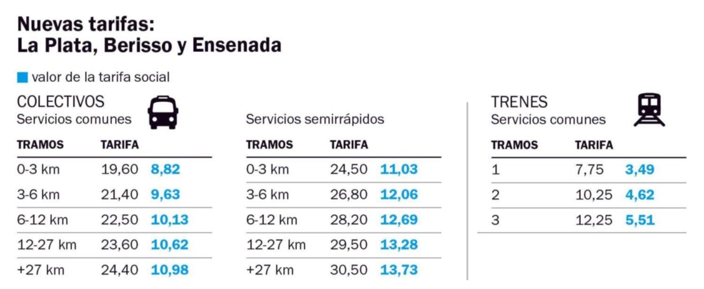 Red Sube: ir y volver del trabajo combinando transporte se lleva casi el 10% de un salario básico