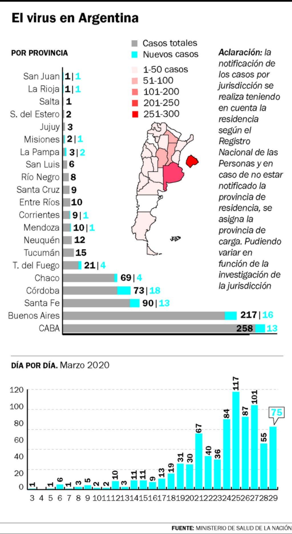 Un nuevo caso de coronavirus en La Plata y en el país, tres muertos y 75 infectados