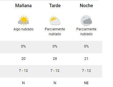Domingo con temperatura agradable y algo nuboso en La Plata