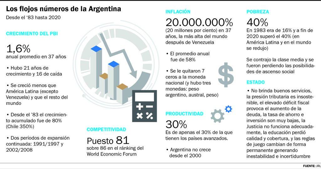Casi 40 años creciendo apenas 1,6% anual y con 20.000.000% de inflación
