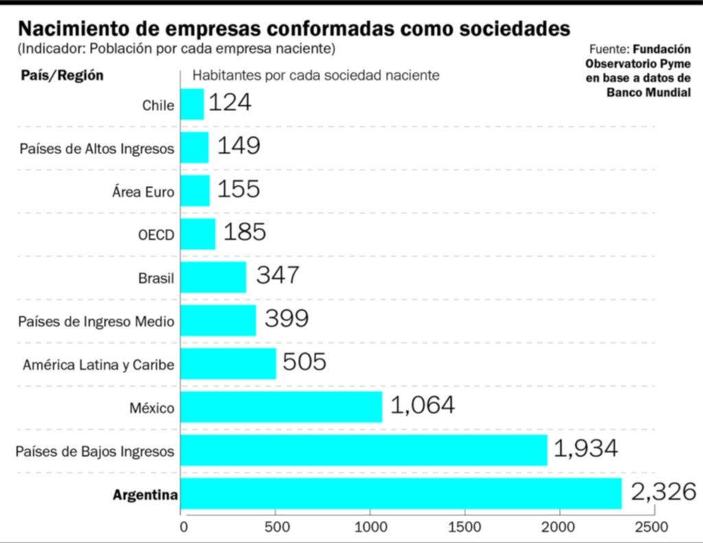 Un problema muy argentino: se crean menos empresas de las necesarias