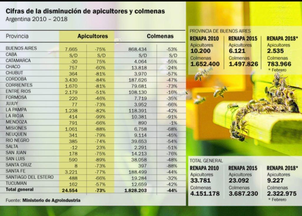 Cifras de la situación apícola en el país. Fuente: diario El Día