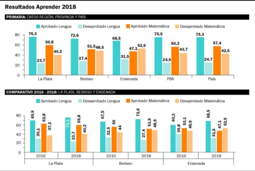 Aprender: los platenses ganan en la Región pero siguen lejos de los mejores distritos