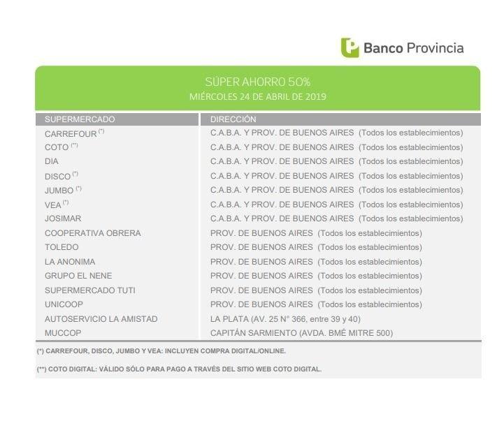 Banco Provincia: estos son los supermercados platenses adheridos al 50% de descuento