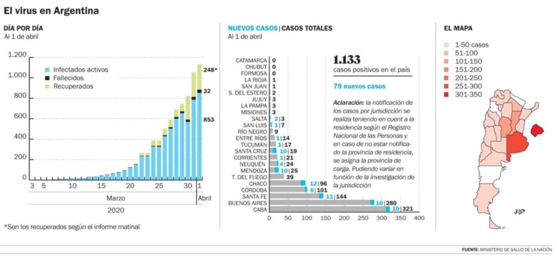 Ya son 33 las muertes por coronavirus en el país y suman 1.133 los contagios