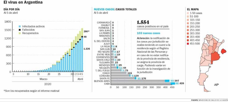 Tres casos nuevos en La Plata y suman más de 1.500 los infectados en el país