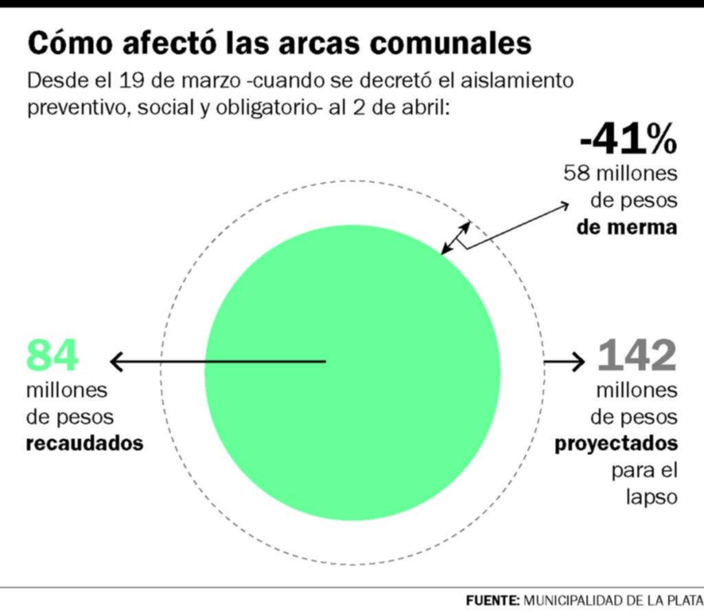 Por el impacto de la cuarentena, la recaudación en La Plata cayó más del 40%