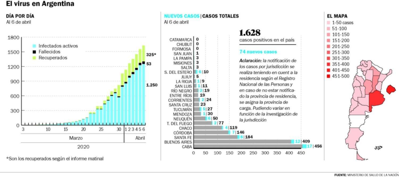 En La Plata ya hay 12 casos de COVID-19 y la cifra de enfermos en el país llegó a los 1.628