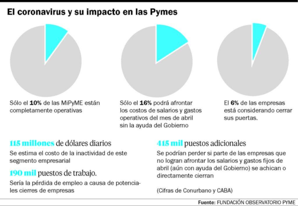 Las pymes bonaerenses temen por el empleo, sueldos y la cadena de pagos