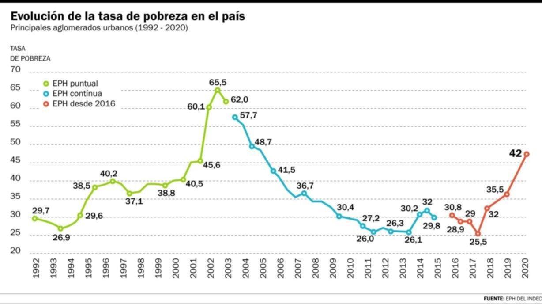 Hace 30 años que uno de cada cuatro argentinos no logra salir de la pobreza