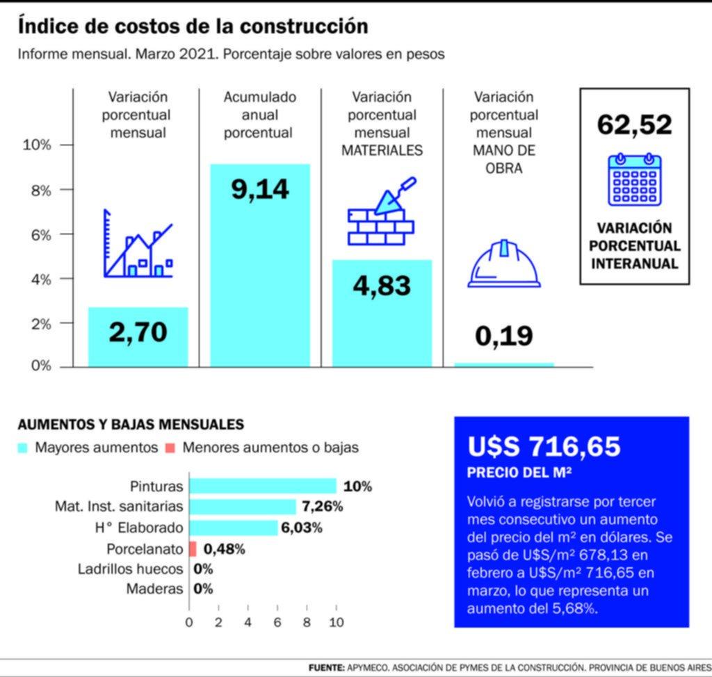 En 6 meses el costo en dólares de la construcción subió 66,5% en la Región