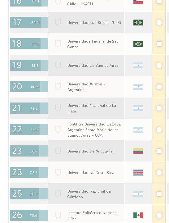 La UNLP, en el puesto 21 de las mejores universidades de Latinoamérica