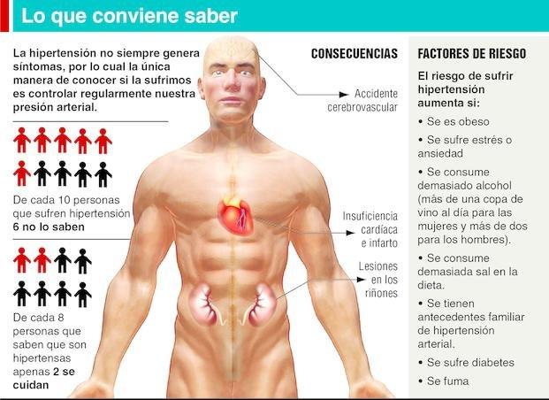 Aumento de la presión arterial durante el accidente cerebrovascular